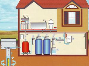 Система водоснабжения в частных домах