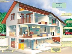 Отопление и вентиляция – важнейшие системы загородного дома