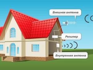 Усиление сигнала 3g 4g интернета в загородном коттеджном поселке